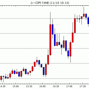 [予想]ドル円は押し目買い。ユーロドルも押し目買いで / 本日の夜のドル円、ユーロドルの見通し(2019年1…他、今日これからのユーロ円見通し