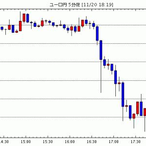 [相場観]【市場反応】ランド弱含み、10月インフレ率は予想を下回る / リクスバンク、予想外の利下げ 更なる緩…他、今日の注目ポイント