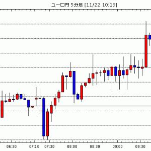 [予想][ユーロ米ドル]ネックラインで上値抑えられる(今日これからのユーロ円見通し・テクニカル/掲示板情報他)