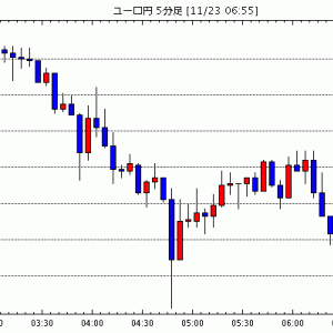 [予想]22日レンジ ユーロ1.1015 - 1.1087(今日これからのユーロ円見通し・テクニカル/掲示板情報他)