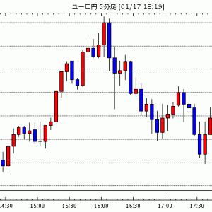 [予想]ドル円は押し目買い。ユーロドルも押し目買いから(今日これからのユーロ円見通し・テクニカル/掲示板情報他)