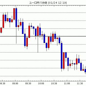 [予想][ユーロ米ドル]ECBハト派姿勢(今日これからのユーロ円見通し・テクニカル/掲示板情報他)