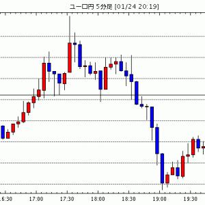 [相場観]ドル円は朝方のドルベアイメージから途中でドルブルに変更 / リクスバンク、予想外の利下げ 更なる緩和…他、今日の注目ポイント