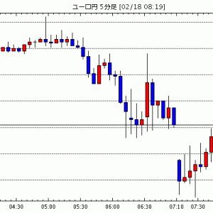 [相場観]東京為替見通し=ドル円は引き続きレンジか、RBA議事要旨には注目 / リクスバンク、予想外の利下げ …他、今日の注目ポイント