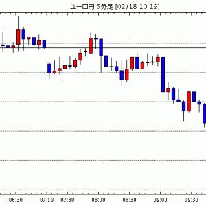 [予想][ユーロ米ドル]ユーロの反発も限定的(今日これからのユーロ円見通し・テクニカル/掲示板情報他)