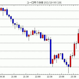 [予想]ユーロドル 1.08ドル割れ、米指標は予想を上回る / 2月NY連銀指数は12.9と予想上回る、ユー…他、今日これからのユーロ円見通し