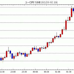 [予想]テクニカル分析[欧州・NY市場 2020年2月20日](今日これからのユーロ円見通し・テクニカル/掲示板情報他)