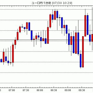 [予想][ユーロ米ドル]ドルからユーロへのシフト継続(今日これからのユーロ円見通し・テクニカル/掲示板情報他)