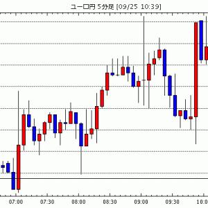[予想][ユーロ米ドル]緩やかな下落(今日これからのユーロ円見通し・テクニカル/掲示板情報他)