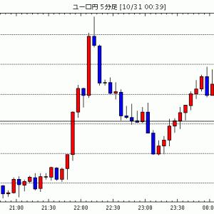 [予想]ユーロドル 1.16ドル後半、米指標は予想を上回る(今日これからのユーロ円見通し・テクニカル/掲示板情報他)