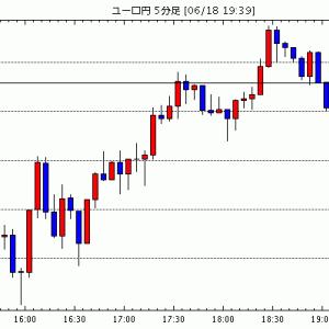 [予想]FOMC後、市況一変! 米ドル全面高で ユーロ/米ドルは1.17ドルを割り込む展開へ!?(今日これからのユーロ円見通し・テクニカル/掲示板情報他)