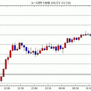 [予想]【市場反応】ユーロ圏6月消費者信頼感指数速報値が予想下回る、ユーロの上値抑制(今日これからのユーロ円見通し・テクニカル/掲示板情報他)
