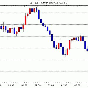 [予想]NY外為:ユーロもみ合い、シュナーベル理事、ECB高インフレ持続するとは予想していない(今日これからのユーロ円見通し・テクニカル/掲示板情報他)