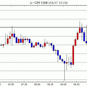 [予想][ユーロ米ドル]2年以内に利上げか(今日これからのユーロ円見通し・テクニカル/掲示板情報他)