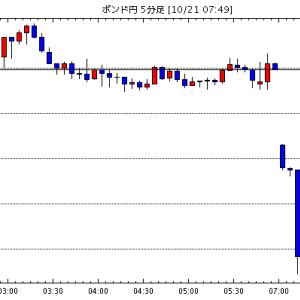 [予想]10月21日(月)■『英国のEU離脱問題』と『主要な株式市場及び米国の長期金利の動向』、そして『米ド…他、今日これからのポンド円見通し