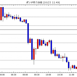 [予想][米ドル円]英国リスクも限定的 / [ポンド米ドル]早期離脱困難で調整売り / [ユーロ円]ポンドの…他、今日これからのポンド円見通し