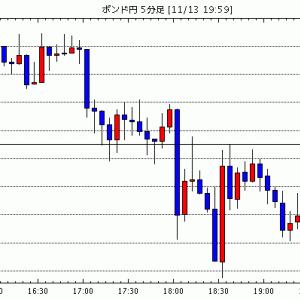 [予想]【速報】英・10月生産者物価指数・産出は予想を下回り+0.8% / 【速報】英・10月消費者物価指数…他、今日これからのポンド円見通し