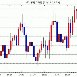 [予想]【速報】英・10月小売売上高(自動車燃料含む)は予想を下回り-0.1% / 【指標】10月英小売売上…他、今日これからのポンド円見通し