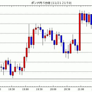 [相場観]ドル円は戻り売り。ユーロドルは押し目買いで(今日の注目ポイント・テクニカル/英ポンド円掲示板情報他)