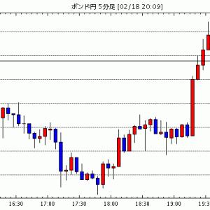 [予想]ドル円の下方向を今晩見てみたい。ポンド円も軟調予想(今日これからのポンド円見通し・テクニカル/掲示板情報他)
