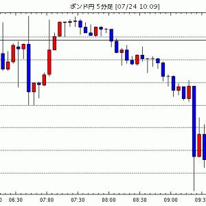 [予想][ポンド米ドル]EUとの交渉難航で上値抑えられる(今日これからのポンド円見通し・テクニカル/掲示板情報他)