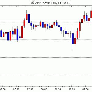 [予想][ポンド円]交渉延期を市場は織り込む(今日これからのポンド円見通し・テクニカル/掲示板情報他)