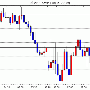 [予想]10月15日(木)■『米ドルの方向性』と『主要な株式市場及び米国の長期金利の動向』、そして『EU首脳…他、今日これからのポンド円見通し