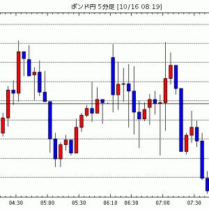 [相場観]東京為替見通し=ドル円、米株安・米債券安(金利上昇)で底堅い展開か / ECB追加緩和の思惑広がる、…他、今日の注目ポイント