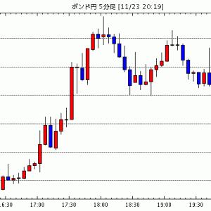 [予想]【速報】英国・11月マークイットサービス業PMI:45.8で市場予想を上回る / 【速報】英国・11…他、今日これからのポンド円見通し