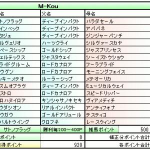 主催POG 2019-2020 経過報告 (シーズン3/4経過時点)