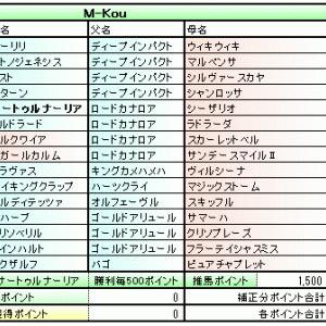 主催POG 2018-2019 経過報告 (3/4シーズン経過時点)