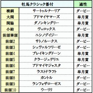 2019 牡馬・牝馬クラシック番付 (3歳クラシック戦線開幕直前・最終版)