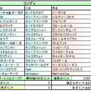 主催POG 2018-2019 最終結果発表