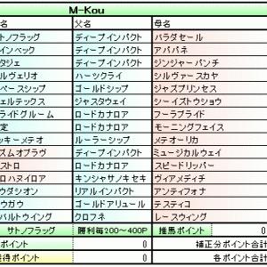主催POG 2019-2020 経過報告 (シーズン1/4経過時点)
