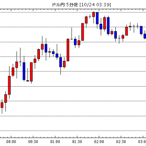 FX為替 - [予想]NY市場動向(午後2時台):ダウ3ドル高、原油先物1.27ドル高(今日これからのドル円見通し・テクニカル/掲示板情報他)