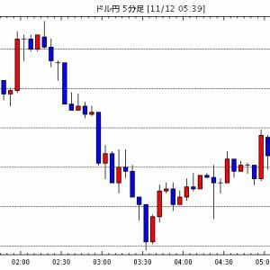 FX為替 - [予想]NY市場動向(午後2時台):ダウ29ドル高、原油先物0.07ドル安(今日これからのドル円見通し・テクニカル/掲示板情報他)