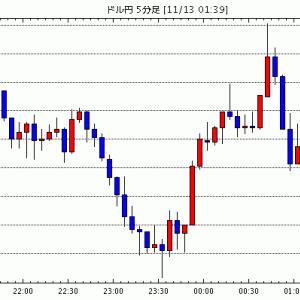 FX為替 - [予想]月初来G10通貨騰落(対ドル)=インフレ見通し引き下げたNZドルが最下位に / NY市場動向(午前1…他、今日これからのドル円見通し