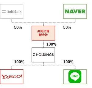 株式 - 孫正義帝国、LINEすらもソフトバンクグループに吸収へ
