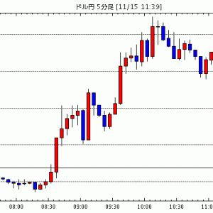 "FX為替 - [予想][米ドル円]リスク回避とその反動 / [ユーロ米ドル]ドイツ経済の行方 / 少し早かったが、""巻き戻…他、今日これからのドル円見通し"