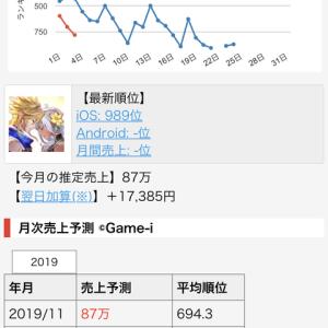経済ニュース - 【悲報】コロプラが2年もかけて作った大作RPGソシャゲの売上