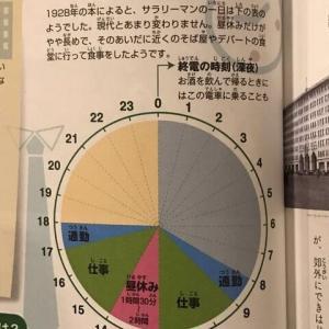 経済ニュース - 1928年の日本のサラリーマンの労働時間を御覧ください