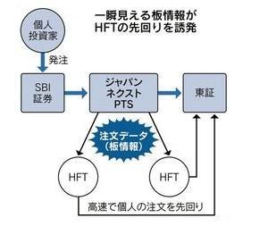 株式 - 北尾吉孝のSBI証券、先回り注文のインチキがバレてしれっと仕様変更