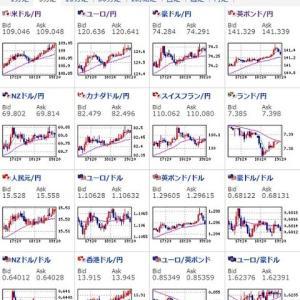 その他マネー - 【為替相場】ドル円、クロス円共にリスクオン気味に。1ドル109円台、1ポンド141円台。