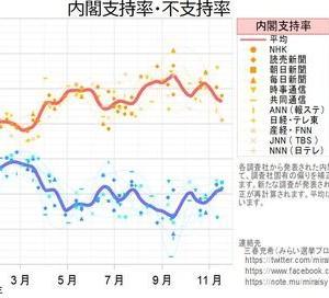 株式 - 安倍総理主催「桜を見る会」、日経平均を動かすほど重要な問題と判明
