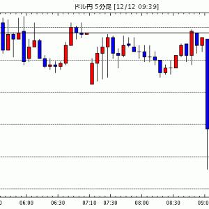 FX為替 - [予想][全般]FOMCハト派的でドル売り / 東京為替見通し=ドル円、米中通商「第1段階」部分合意に関する…他、今日これからのドル円見通し