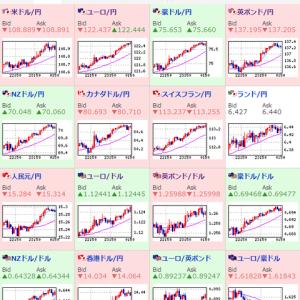 その他マネー - 【相場】株価、為替ともにリスクオンの相場に