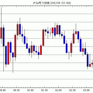 FX為替 - [予想]NY市場動向(午後2時台):ダウ940ドル高、原油先物2.09ドル高 / NY市場動向(午後0時台)…他、今日これからのドル円見通し