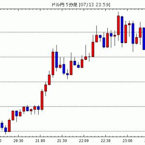 FX為替 - [予想]NY市場動向(午前10時台):ダウ164ドル高、原油先物0.37ドル安(今日これからのドル円見通し・テクニカル/掲示板情報他)