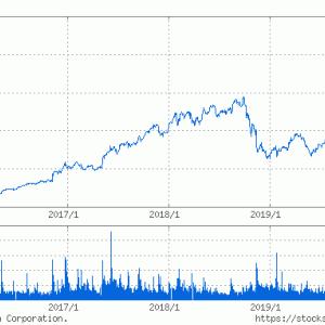 FX為替 - エヌビディア株、インテルを抜き去りアメリカの半導体業界トップに躍り出る!