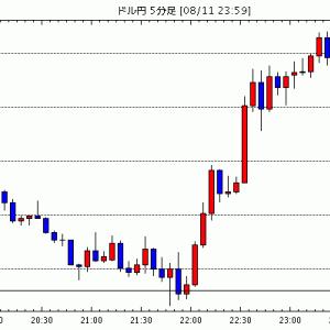 FX為替 - [予想]NY市場動向(午前10時台):ダウ299ドル高、原油先物0.45ドル高 / ドル円、8月高値 / 【…他、今日これからのドル円見通し
